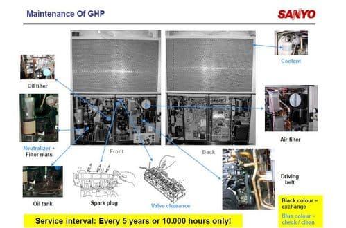 Panasonic GHP Service Kit Spare Parts